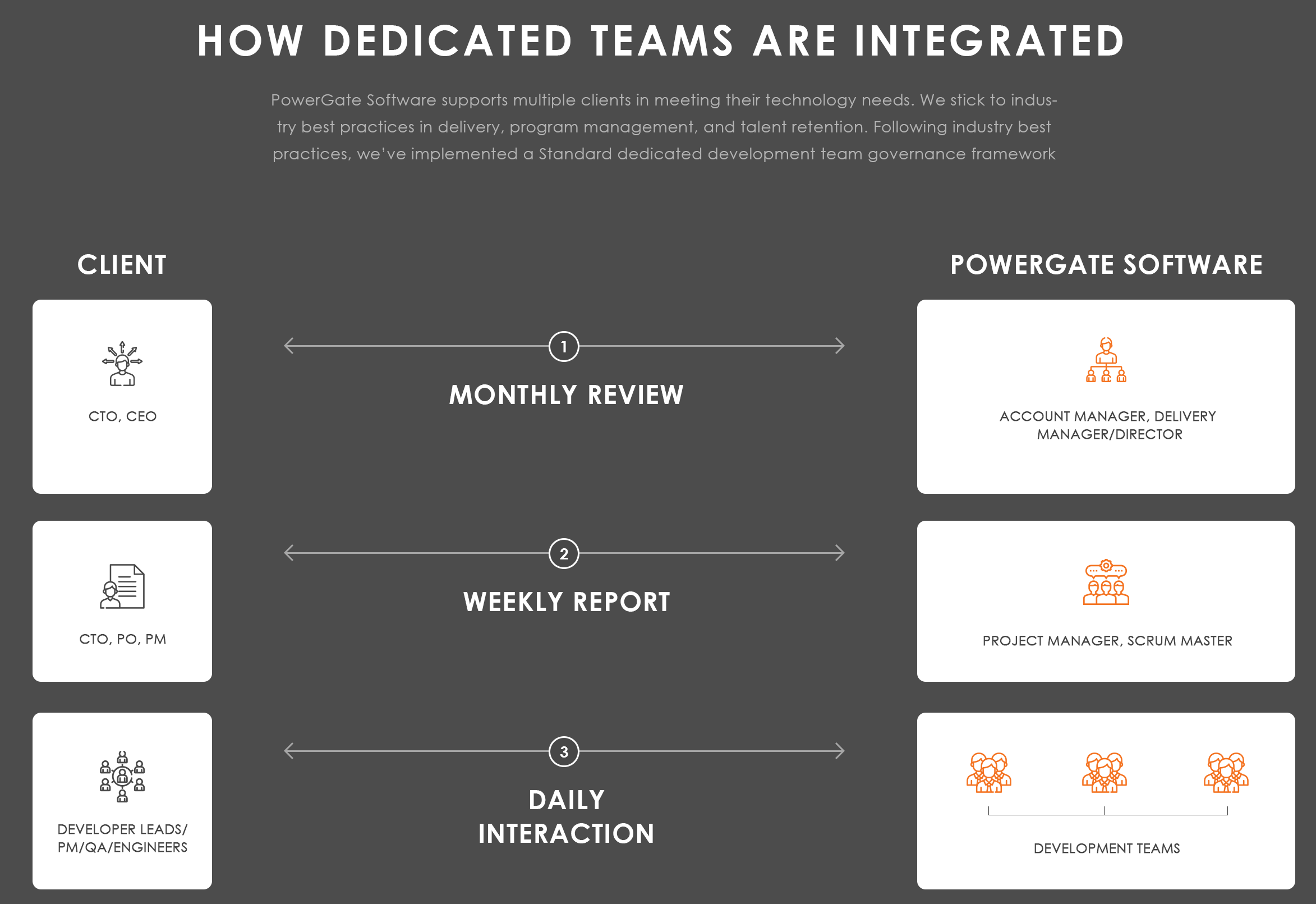 How Dedicated Team are integrated