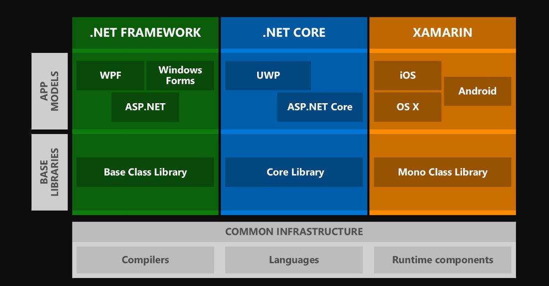 .NET Development Technologies