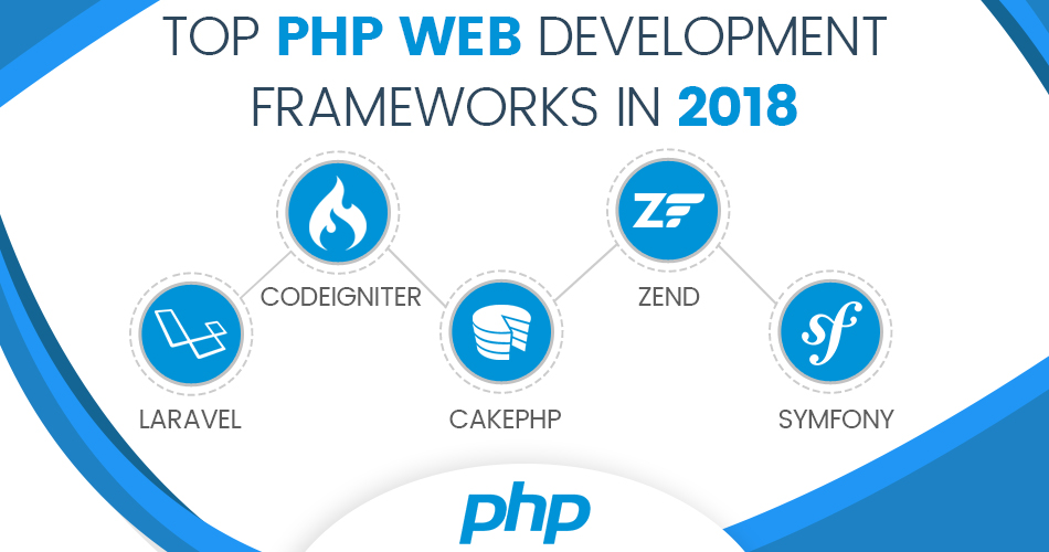 PHP Web Development Frameworks