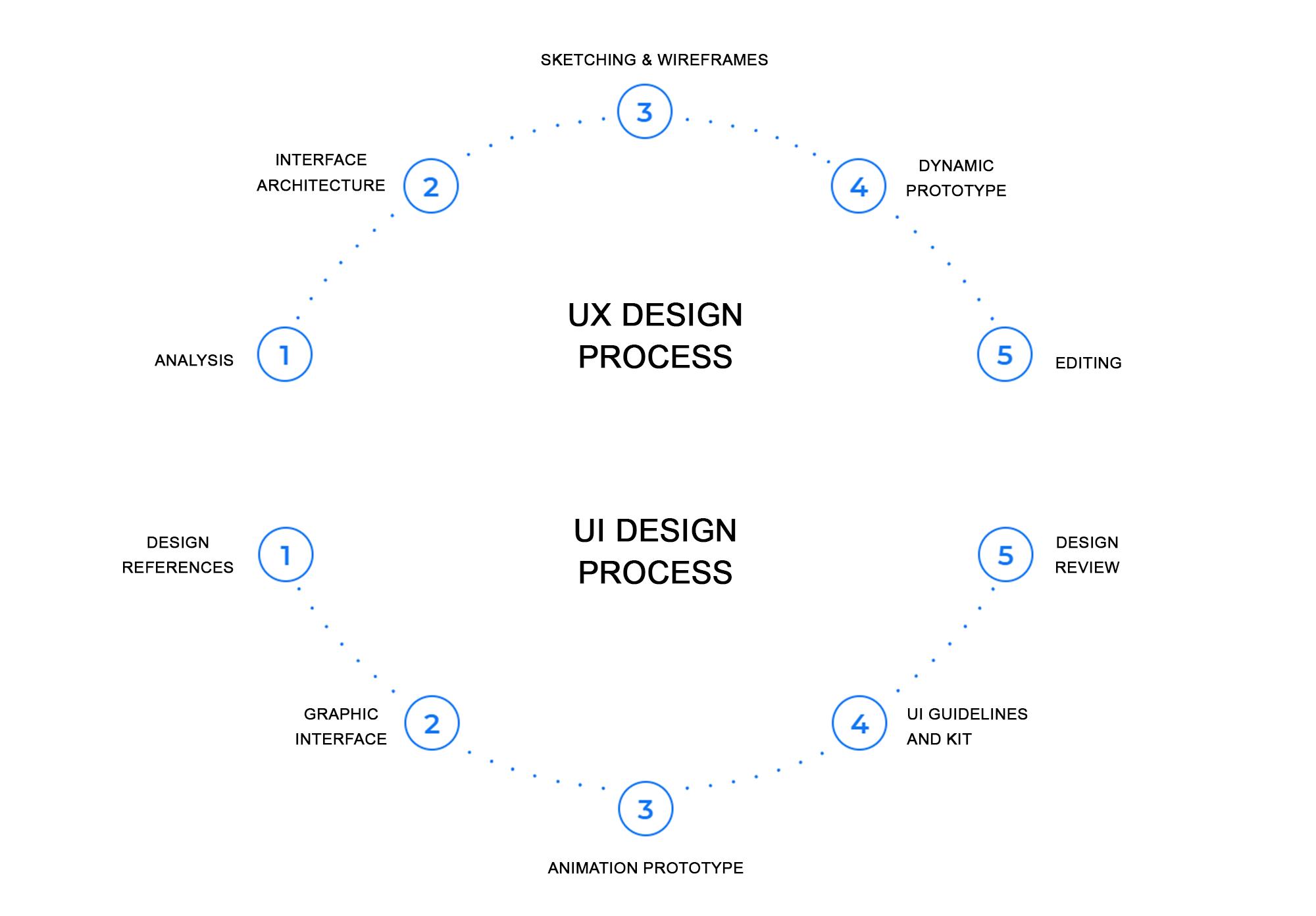 UI & UX Design Process